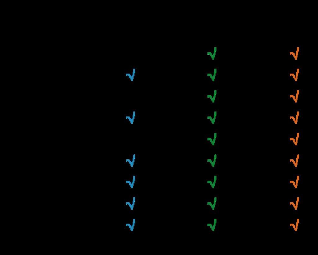 STC2k comparison table